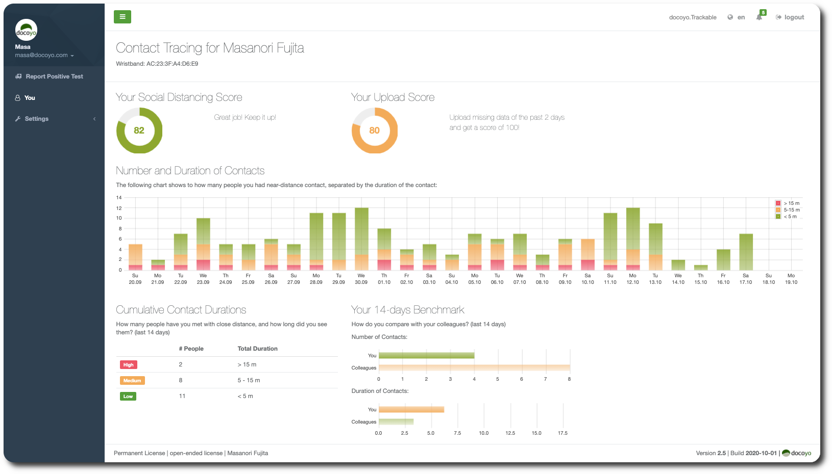 Dashboard for individuals