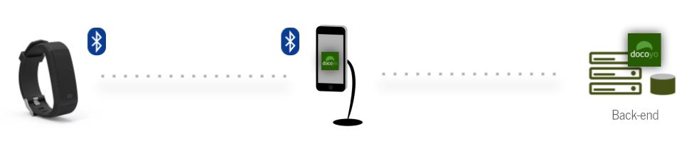 Uploading data via app